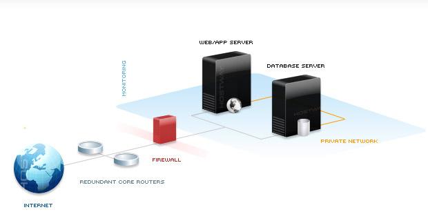Seperate Web- DB-Server
