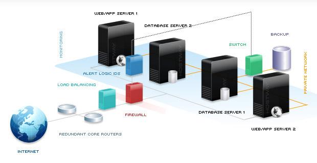 Mehrfache Web-/App DB-Server