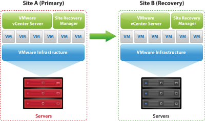 VMware Site Recovery